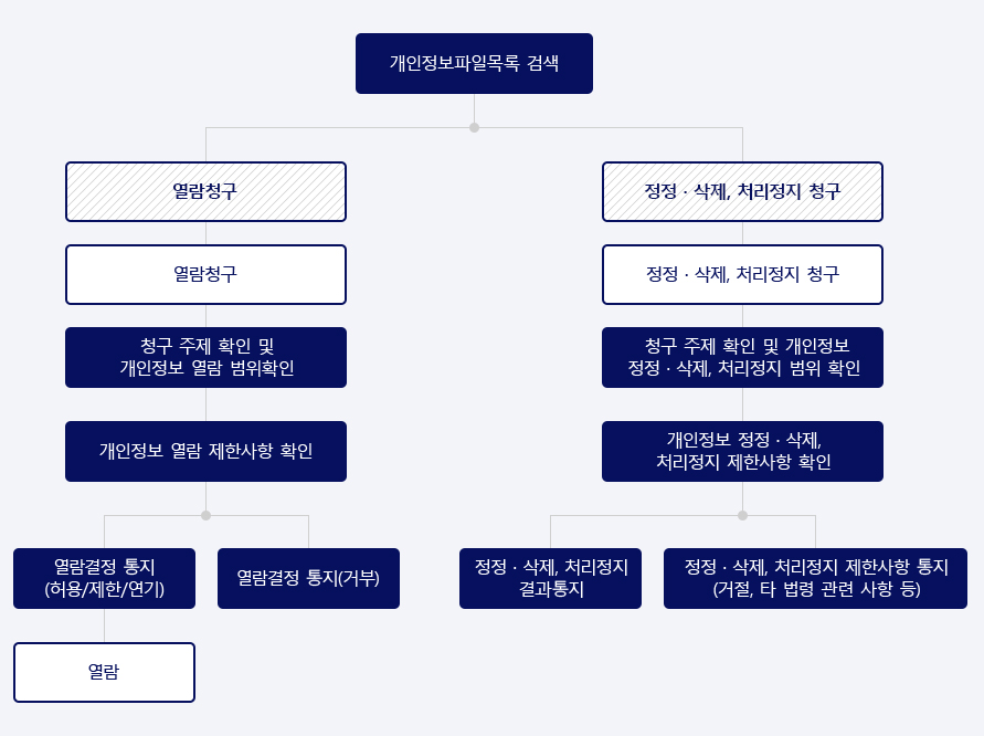 개인정보 열람, 정정, 삭제, 처리정지 청구 처리 절차(하단 내용 참조)
